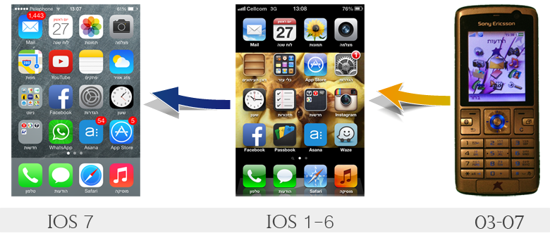 mobile-os-evolution