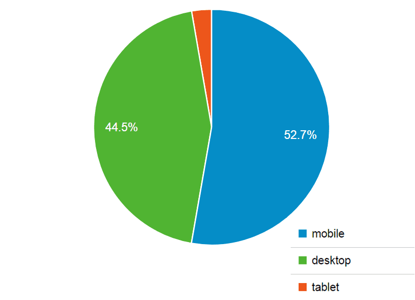 mobile-usage-fir-sigal-tal-site